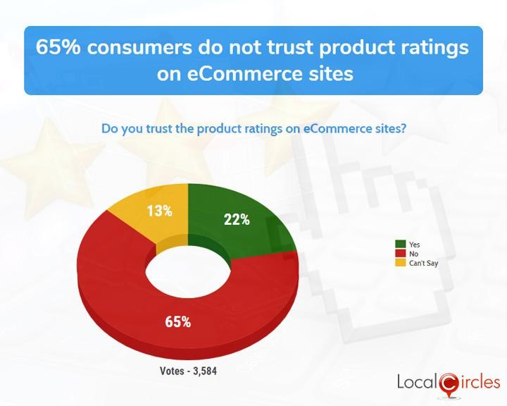 65% consumers do not trust product ratings on eCommerce sites