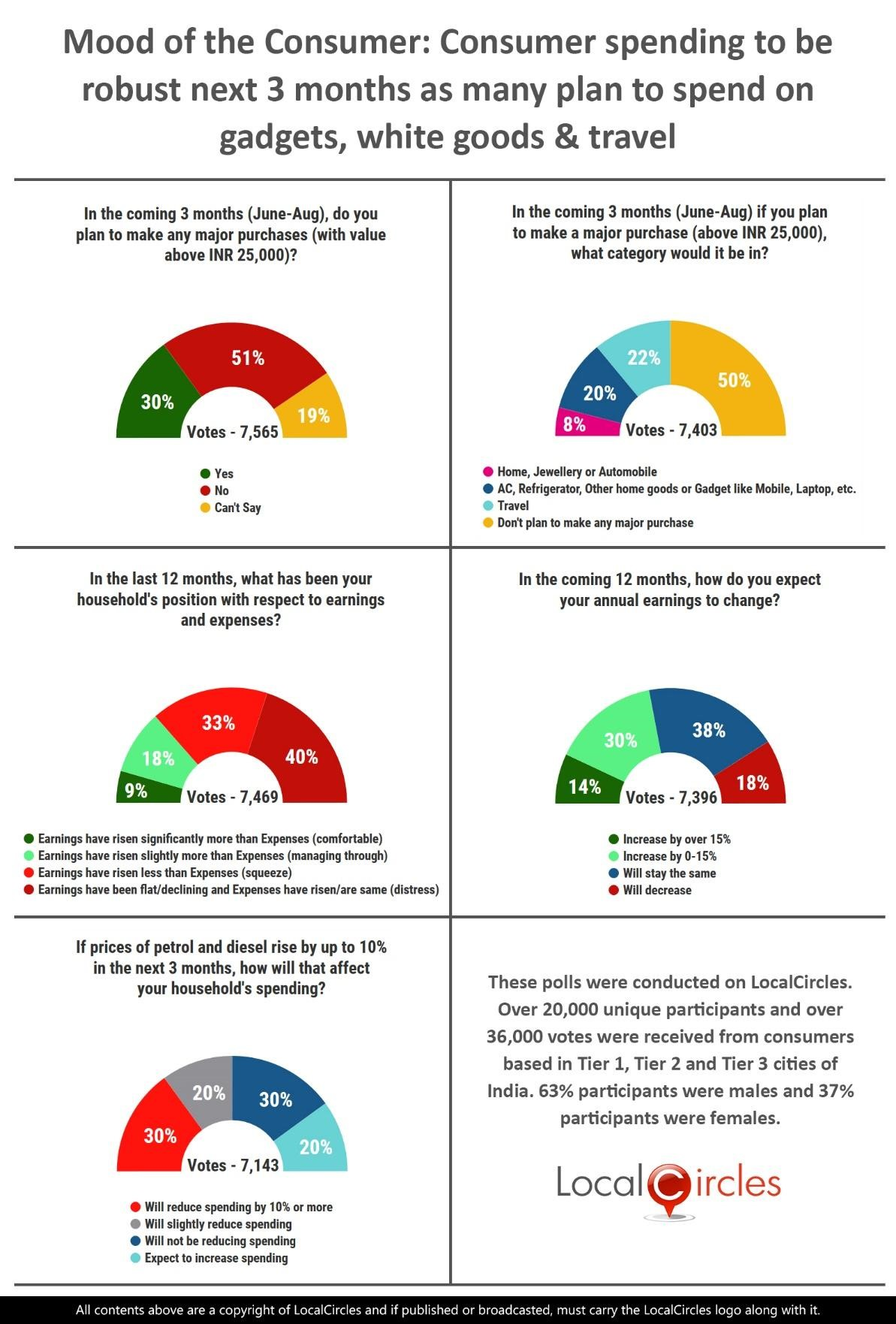 LocalCircles Poll - Mood of the Consumer: Consumer spending to be robust next 3 months as many plan to spend on gadgets, white goods & travel