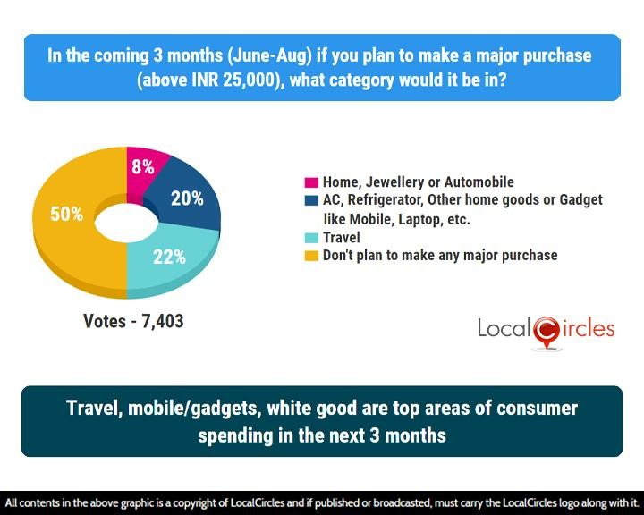 LocalCircles Poll - Travel, mobile/gadgets, white good are top areas of consumer spending in the next 3 months