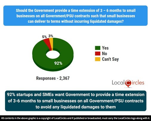 92% small businesses want Government to provide a time extension of 3-6 months on all Government/PSU contracts to avoid any liquidated damages to them