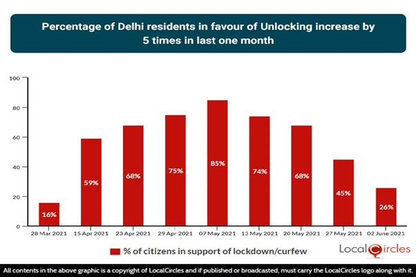 Percentage of Delhi residents in favour of Unlocking increase by 5 times in the last month