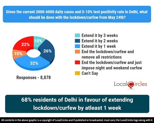 68% residents of Delhi in favour of extending the lockdown/curfew by atleast 1 week