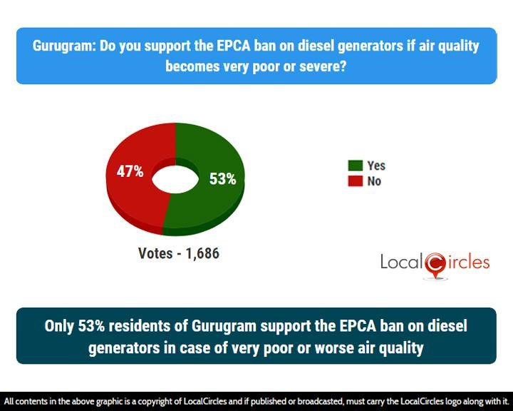 LocalCircles Poll - Only 53% residents of Gurugram support the EPCA ban on diesel generators in case of very poor or worse air quality
