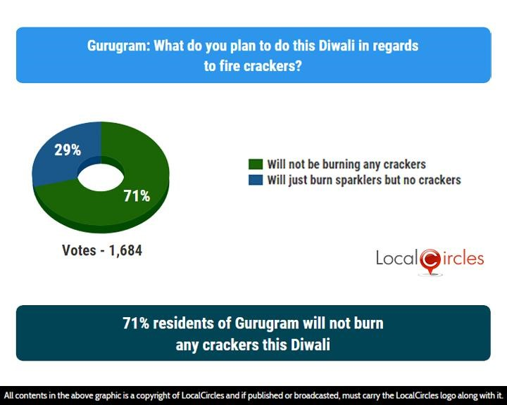 LocalCircles Poll - 71% residents of Gurugram will not burn any crackers this Diwali