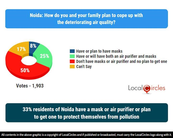 LocalCircles Poll - 33% residents of Noida have a mask or air purifier or plan to get one to protect themselves from pollution