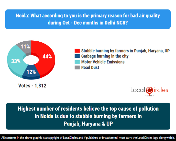 LocalCircles Poll - Highest numbers of residents believe the top cause of pollution in Noida is due to stubble burning by farmers in Punjab, Haryana & UP