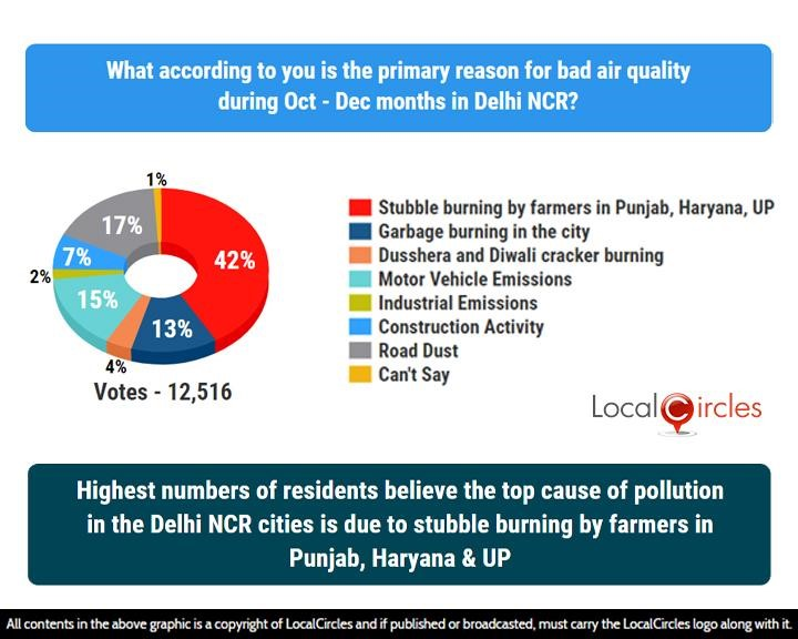 LocalCircles Poll - Highest number of residents believe the top cause of pollution in Delhi NCR cities is due to stubble burning by farmers in Punjab, Haryana & UP