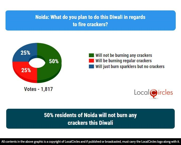 LocalCircles Poll - 50% residents of Noida will not burn any crackers this Diwali