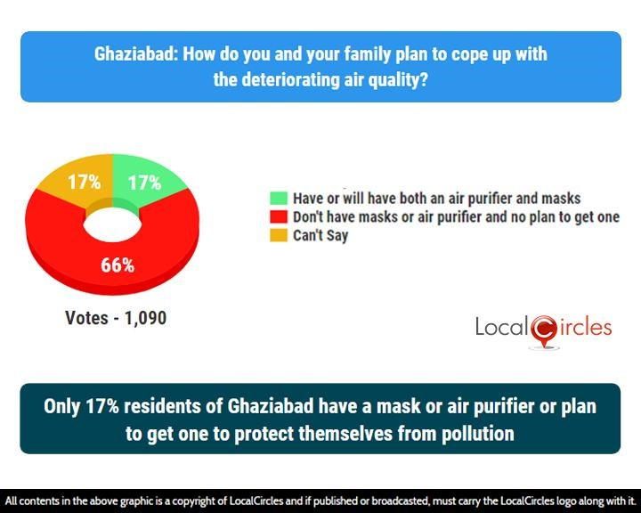 LocalCircles Poll - Only 17% residents of Ghaziabad have a mask or air purifier or plan to get one to protect themselves from pollution