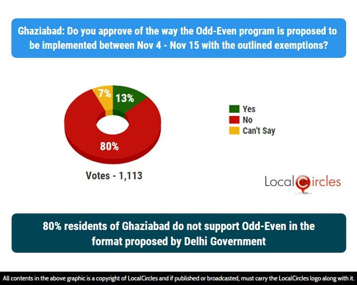 LocalCircles Poll - 80% residents of Ghaziabad do not support Odd-Even in the format proposed by Delhi Government