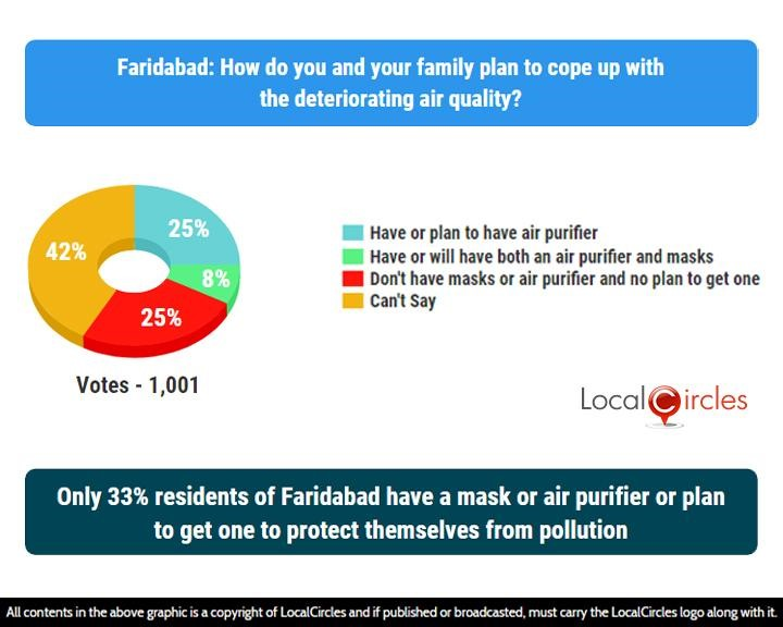 LocalCircles Poll - Only 33% residents of Faridabad have a mask or air purifier or plan to get one to protect themselves from pollution