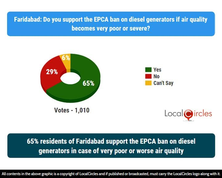 LocalCircles Poll - 65% residents of Faridabad support the EPCA ban on diesel generators in case of very poor or worse air quality