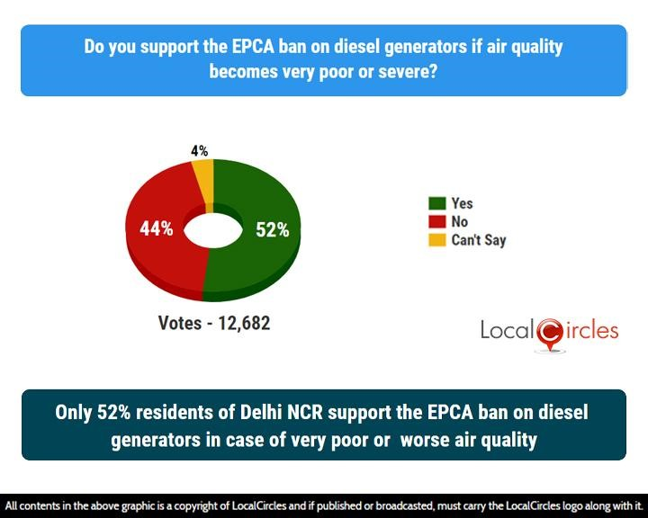 LocalCircles Poll - Only 52% residents of Delhi NCR support the EPCA ban on diesel generators in case of very poor or worse air quality