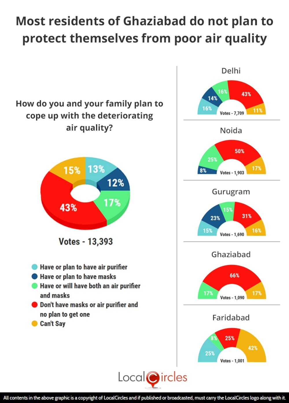 LocalCircles Poll - Most residents of Ghaziabad do not plan to protect themselves from poor air quality