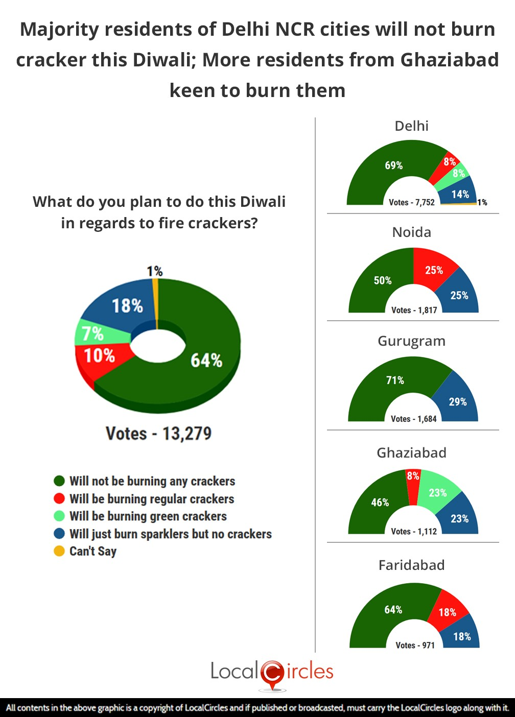 LocalCircles Poll - Majority residents of Delhi NCR cities will not burn cracker this Diwali; More residents from Ghaziabad keen to burn them