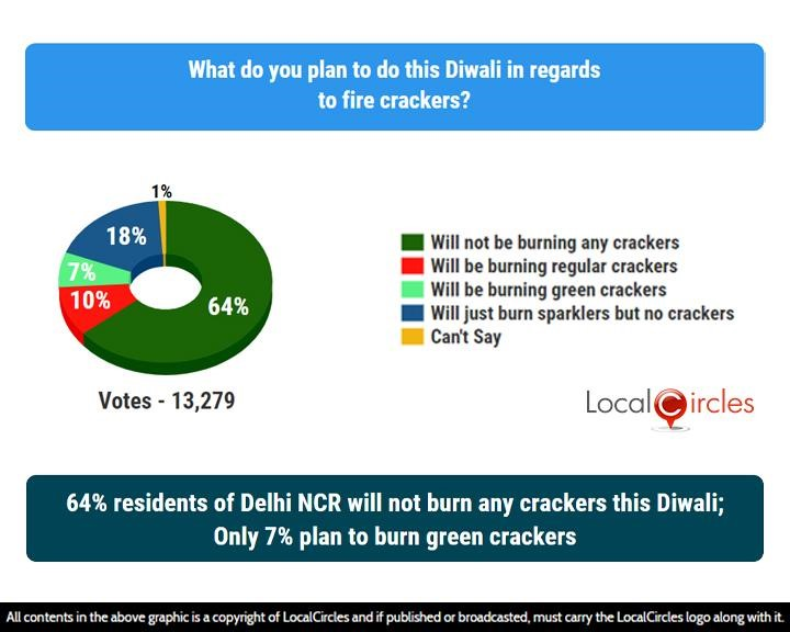 LocalCircles Poll - 64% residents of Delhi NCR will not burn any crackers this Diwali; Only 7% plan to burn green crackers