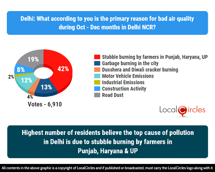 LocalCircles Poll - Highest numbers of residents believe the top cause of pollution in Delhi is due to stubble burning by farmers in Punjab, Haryana & UP