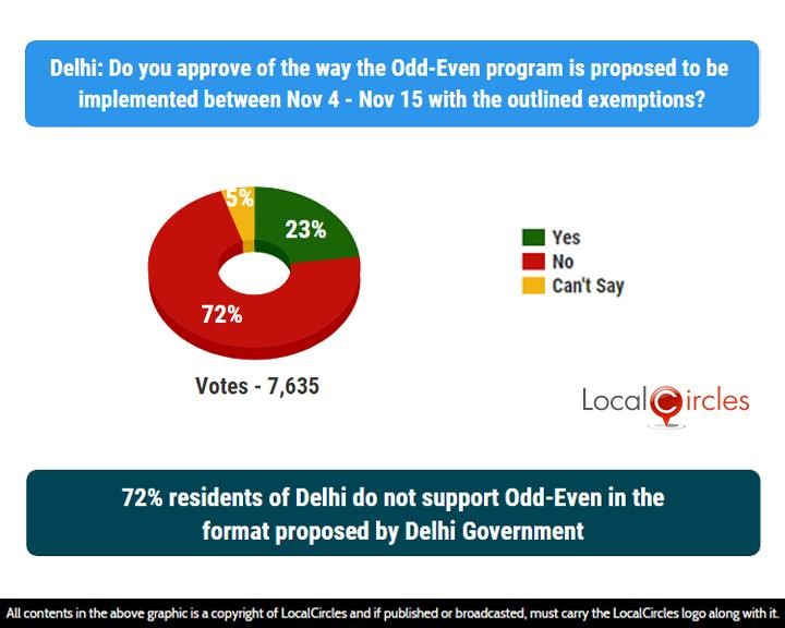 LocalCircles Poll - 72% residents of Delhi do not support Odd-Even in the format proposed by Delhi Government