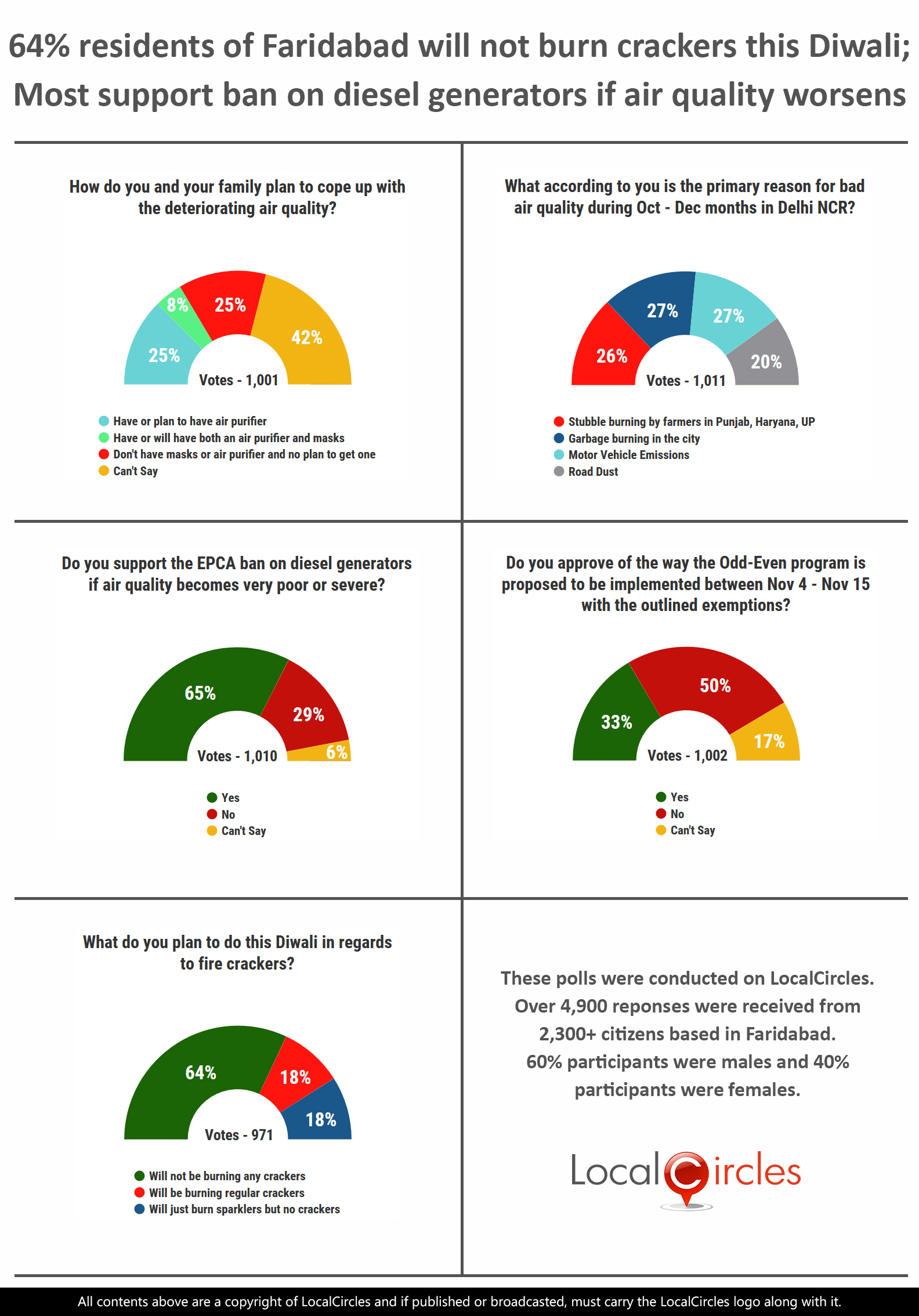 LocalCircles Poll - 64% residents of Faridabad will not burn any crackers this Diwali; Most support ban on diesel generators if air quality worsens