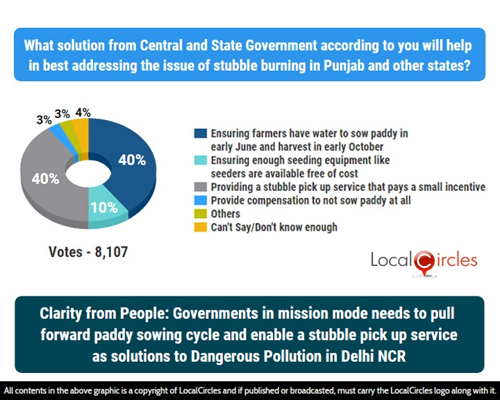LocalCircles Poll - Clarity from People: Governments in mission mode needs to pull forward paddy sowing cycle and enable a stubble pick up service as solutions to Dangerous Pollution in Delhi NCR