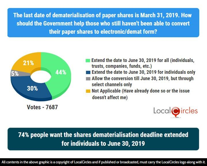 74% people want the shares dematerialisation deadline extended for individuals to June 30, 2019