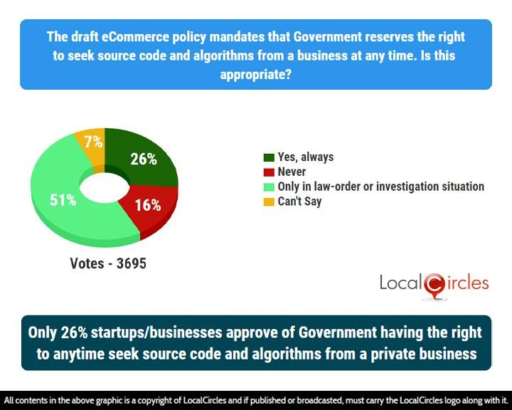 Only 26% startups/businesses approve of Government having the right to anytime seek source code and algorithms from a private business