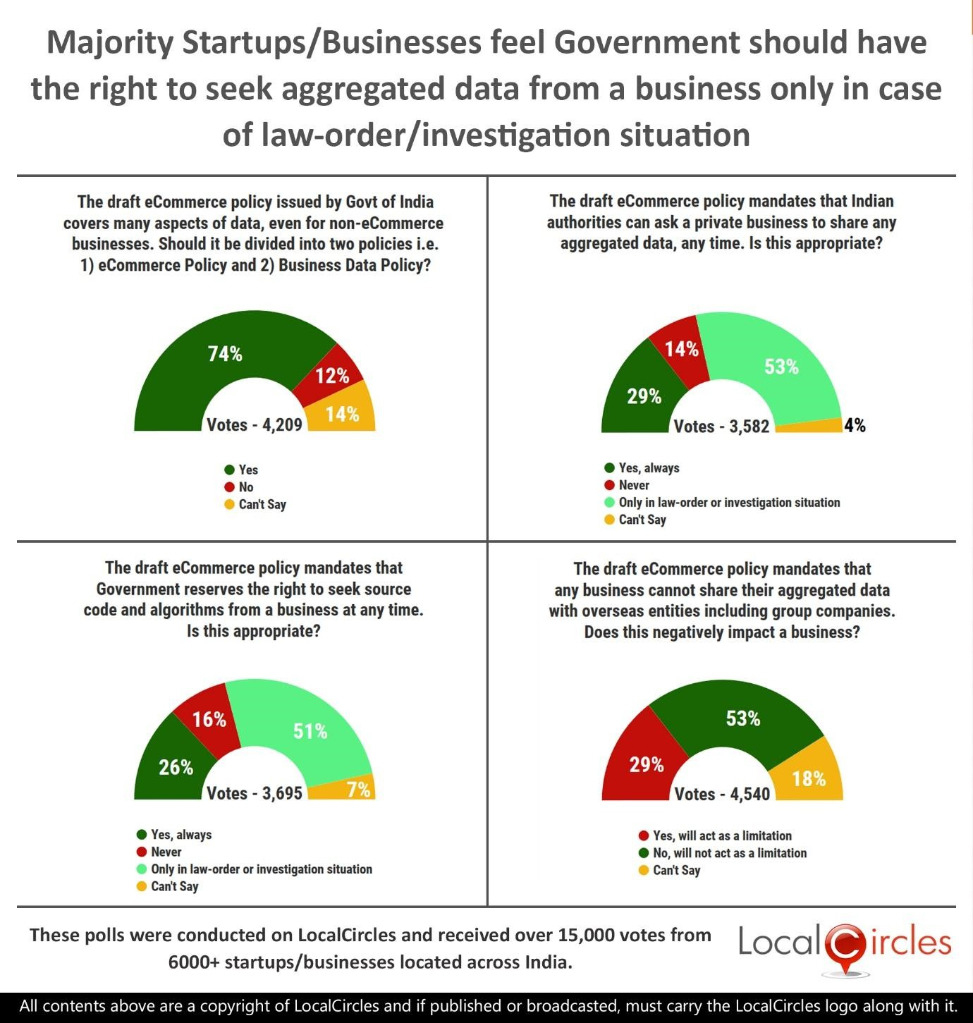 Majority Startups/Businesses feel Government should have the right to seek aggregated data from a business only in case of law-order/investigation situation