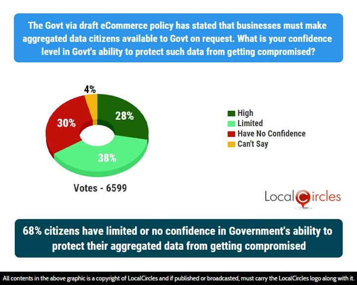 68% citizens have limited or no confidence in Government's ability to protect their aggregated data from getting compromised