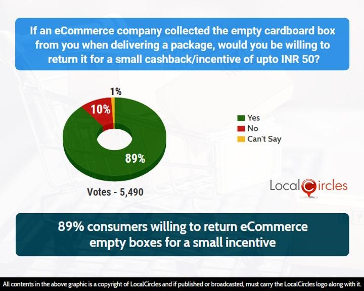 89% consumers willing to return eCommerce empty boxes for a small incentive