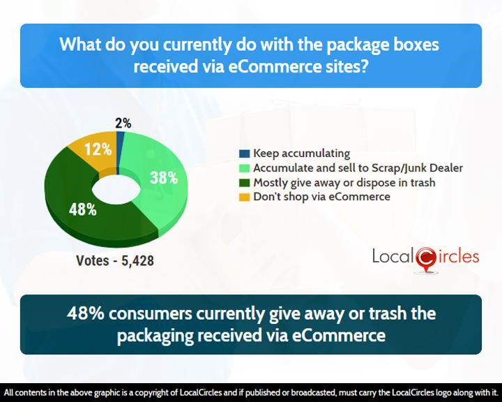 48% consumers currently give away or trash the packaging received via eCommerce