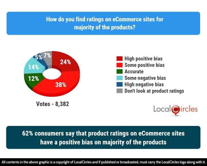 LocalCircles Poll - 62% consumers say that product ratings on eCommerce sites have a positive bias on majority of their products