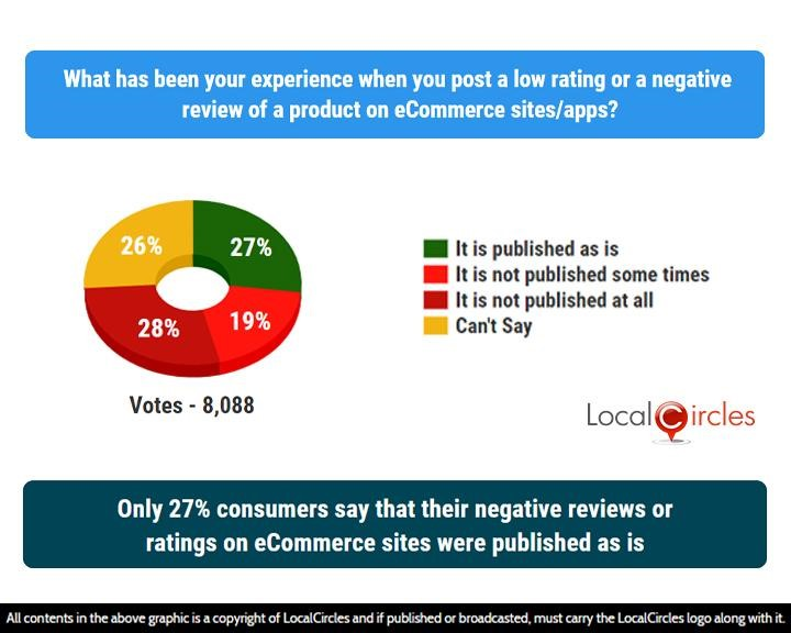 LocalCircles Poll - Only 27% consumers say that their negative reviews or ratings on eCommerce sites were published as is