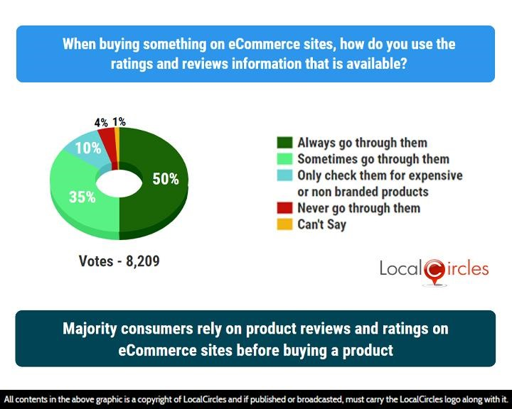 LocalCircles Poll - Majority consumers rely on product reviews and ratings on eCommerce sites before buying a product
