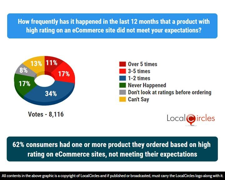 LocalCircles Poll - 62% consumers had one or more product they ordered based on high rating on eCommerce sites, not meeting their expectations