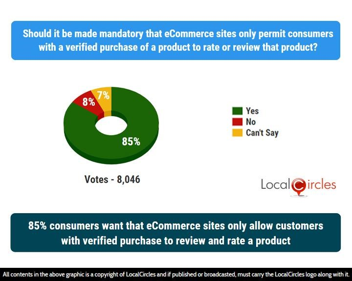 LocalCircles Poll - 85% consumers want that eCommerce sites only allow customers with verified purchase to review and rate a product