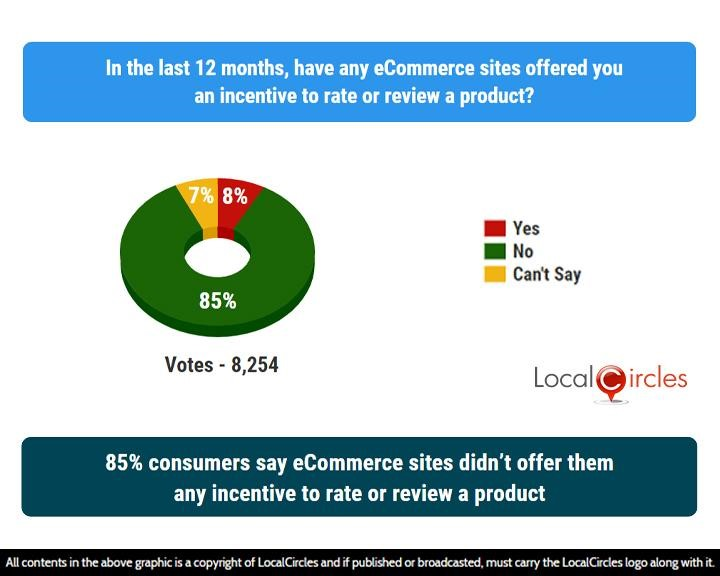LocalCircles Poll - 85% consumers say eCommerce sites didn't offer them any incentive to rate or review a product