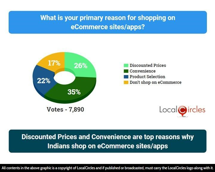 LocalCircles Poll - Discounted Prices and Convenience are top reasons why Indians shop on eCommerce sites/apps