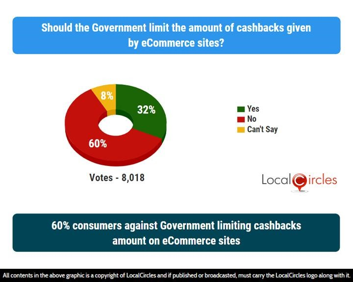 LocalCircles Poll - 60% consumers against Government limiting cashbacks amount on eCommerce sites