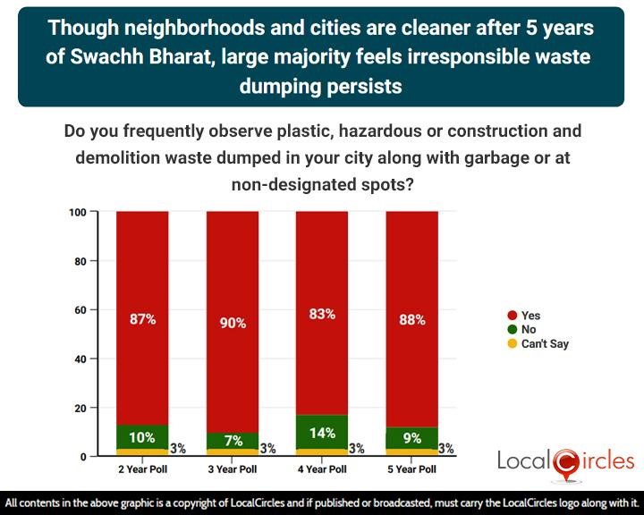 Though neighborhoods and cities are cleaner after 5 years of Swachh Bharat, large majority feels irresponsible waste dumping persists