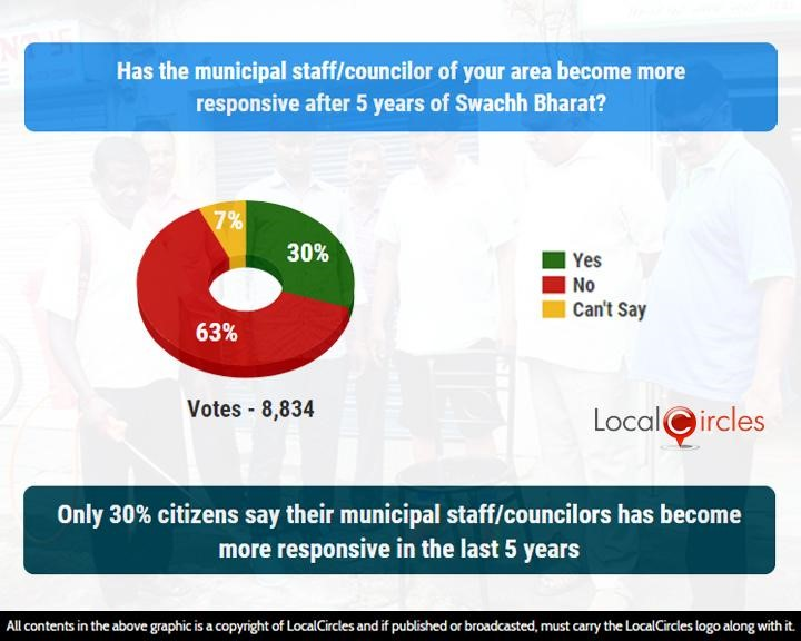 Only 30% citizens say their municipal staff/councillor has become more responsive in the last 5 years
