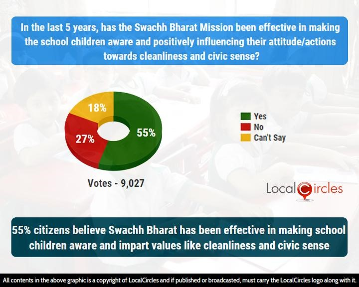 55% citizens believe Swachh Bharat has been effective in making school children aware and impart values like cleanliness and civic sense