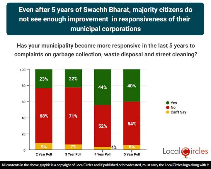 Even after 5 years of Swachh Bharat, majority citizens do not see enough improvement in responsiveness of their municipal corporations