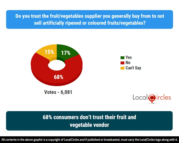 LocalCircles Poll - 68% consumers don't trust their fruit and vegetable vendor