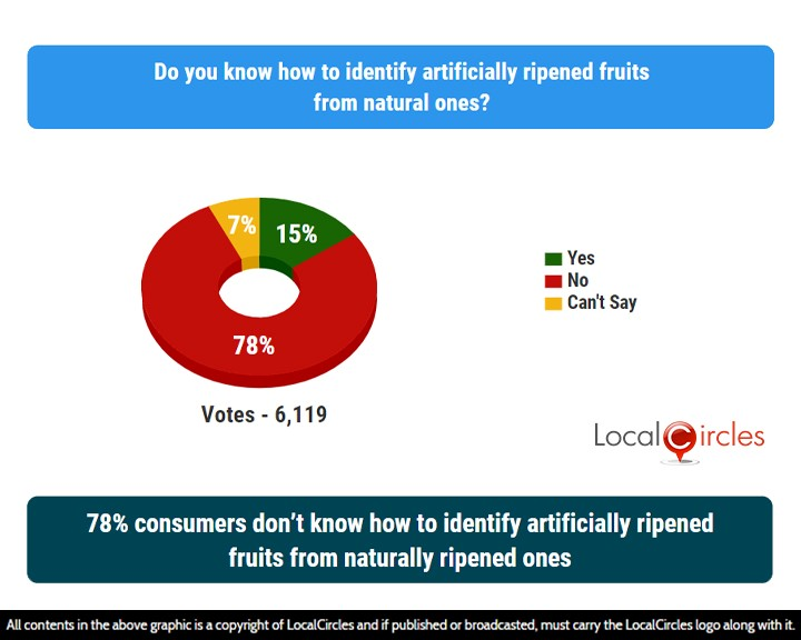 LocalCircles Poll - 78% consumers don't know how to identify artificially ripened fruits from naturally ripened ones