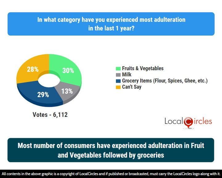 LocalCircles Poll - Most number of consumers have experienced adulteration in Fruits and Vegetables followed by groceries