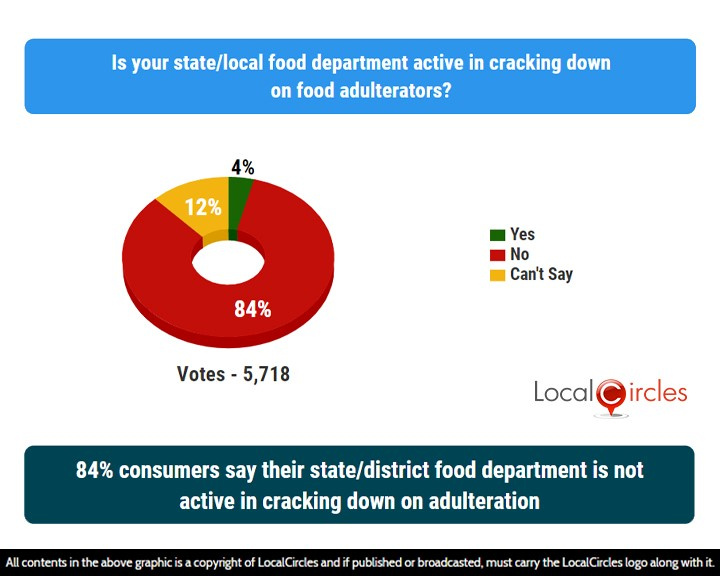 LocalCircles Poll - 84% consumers say their state/district food department is not active in cracking down on adulteration