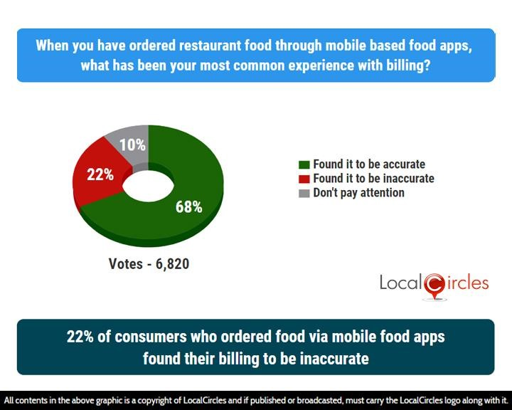 22% of consumers who ordered food via mobile food apps found their billing to be inaccurate