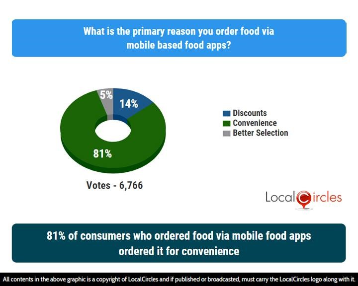 81% of consumers who ordered food via mobile food apps ordered it for convenience
