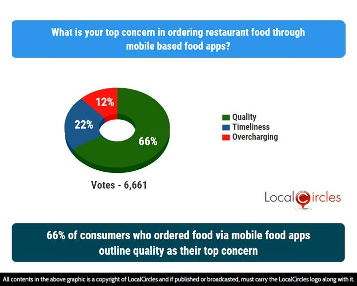 66% of consumers who ordered food via mobile food apps outline quality as their top concern