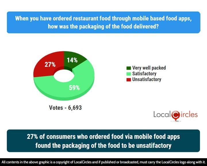 27% of consumers who ordered food via mobile food apps found the packaging of the food to be unsatisfactory